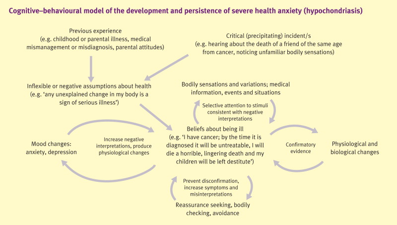 Psychopathology And Treatment Of Severe Health Anxiety Sciencedirect