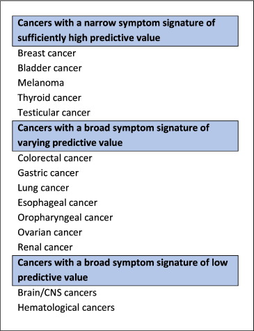 Symptom Signatures and Diagnostic Timeliness in Cancer