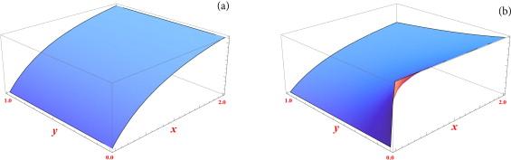 Dynamics of a predator–prey model with Allee effect on prey