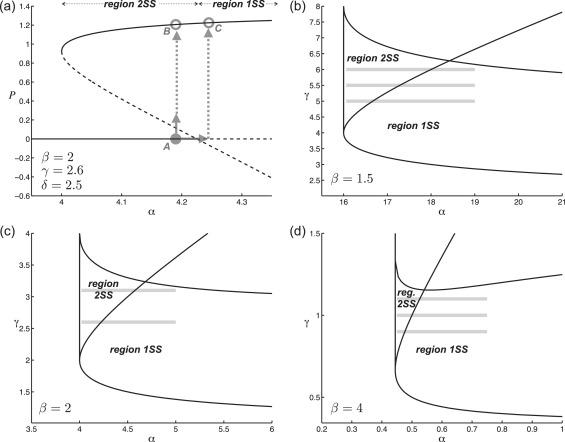 Alternative (un)stable states in a stochastic predator–prey