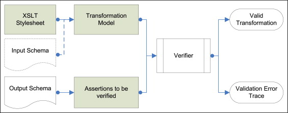 Model checking XSL transformations - ScienceDirect