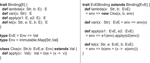 Modular interpreters with implicit context propagation - ScienceDirect