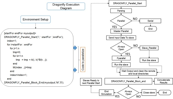 Dragonfly: A multi-platform parallel toolbox for MATLAB