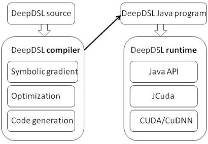 Design and implementation of DeepDSL: A DSL for deep