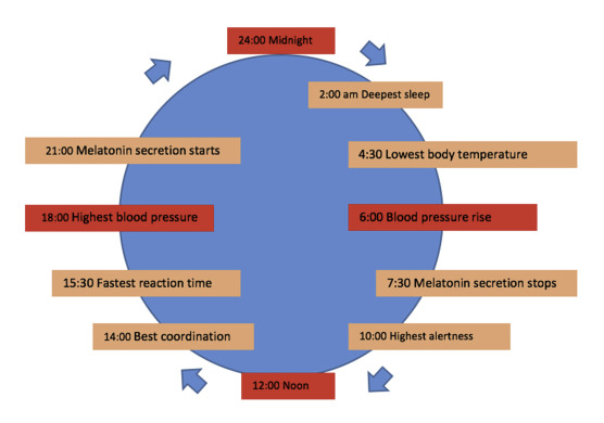 Jetlag related sleep problems and their management: A review