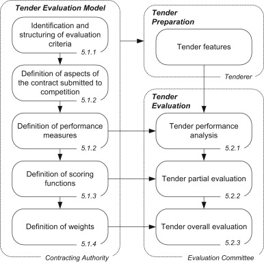Full disclosure of tender evaluation models: Background and