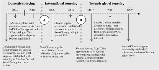An interaction approach to global sourcing: A case study of