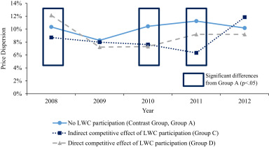 Does global sourcing pay-off? A compeive dynamics perspective ... on