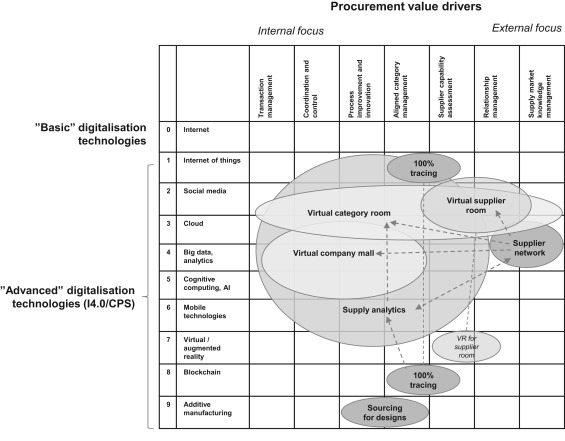 Holistic View The Epurchasing Software Market Pdf