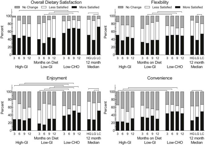 Effects of changing the amount and source of dietary carbohydrates figure 3 sciox Images