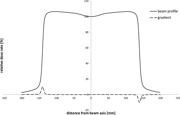 Determination of boundaries between ranges of high and low