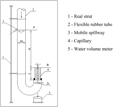 On Hydraulics Of Capillary Tubes Sciencedirect
