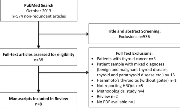 Assessing Health Related Quality Of Life In Patients With Benign