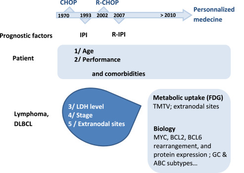 Optimizing initial therapy in DLBCL - ScienceDirect