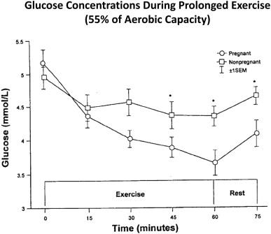 thycapzol og graviditetsdiabetes