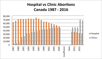 what is the current law on abortion in canada