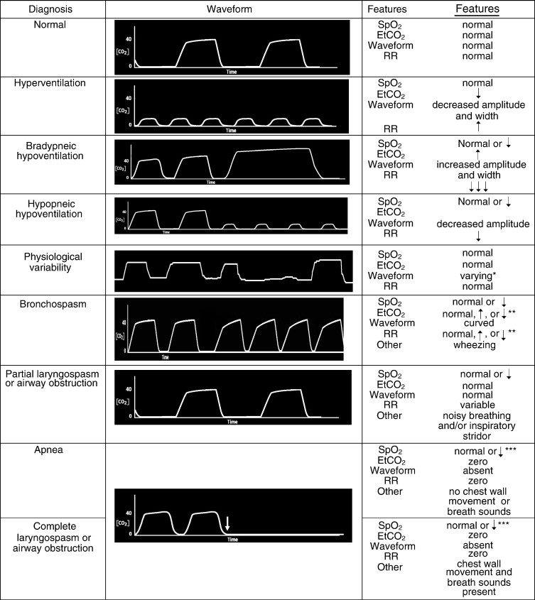 Capnographic Monitoring in Respiratory Emergencies