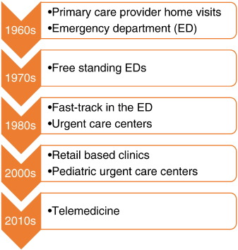 The New Medical Neighborhood – Where Does Pediatric Urgent