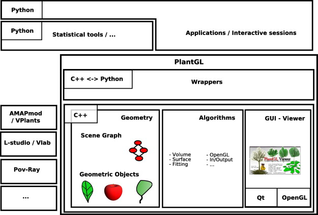 PlantGL: A Python-based geometric library for 3D plant