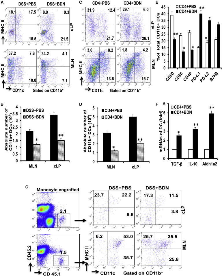 Broccoli-Derived Nanoparticle Inhibits Mouse Colitis by