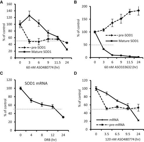 RNase H1-Dependent Antisense Oligonucleotides Are Robustly