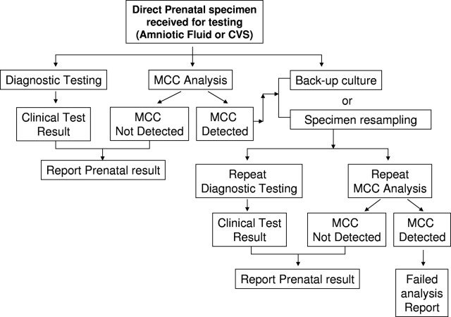 laboratory guidelines for detection interpretation and reporting