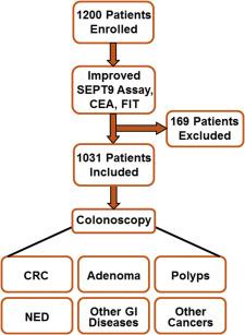 Cancer colorectal septin 9, EUR-Lex - DC - RO