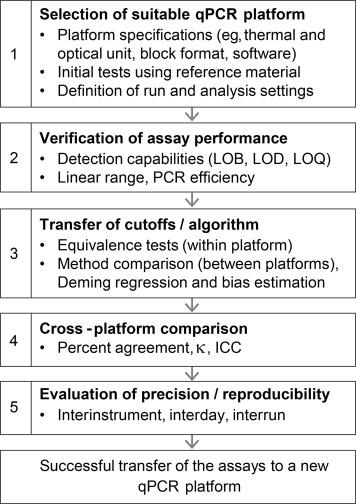 Transferring A Quantitative Molecular Diagnostic Test To Multiple