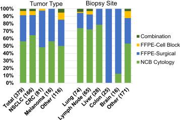 Comprehensive Validation of Cytology Specimens for Next-Generation
