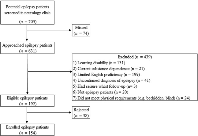 Positive psychological interventions for people with epilepsy: An