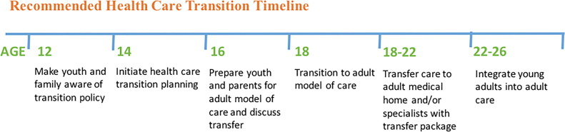 Transition of patients with neuromuscular disease and