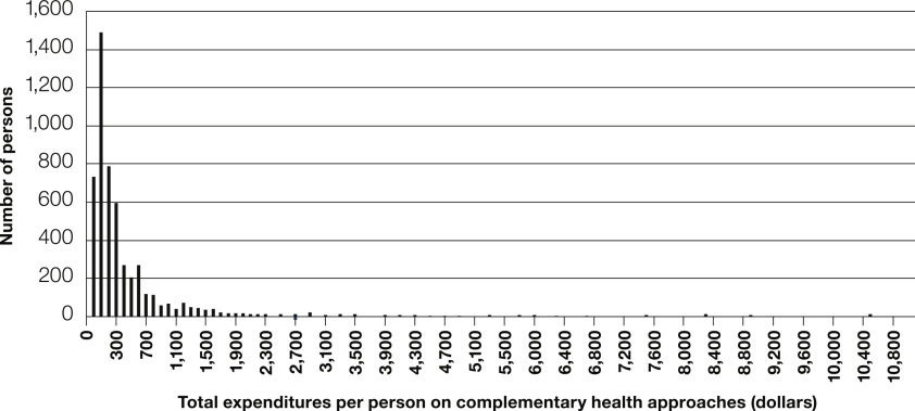 Out-Of-Pocket Expenditures on Complementary Health