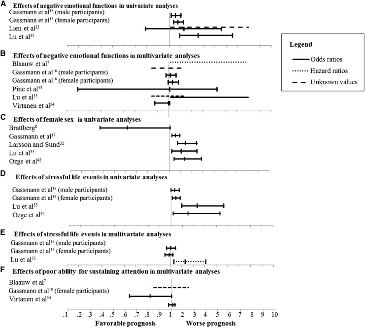 Systematic Review of Childhood and Adolescent Risk and Prognostic