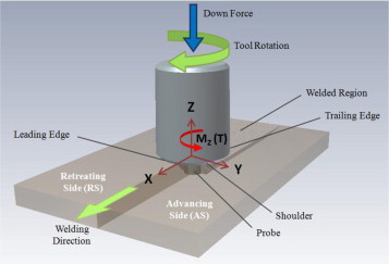 Friction stir welding: Process, automation, and control - ScienceDirect