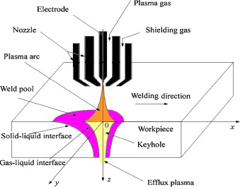 Numerical analysis of keyhole geometry and temperature profiles in schematic diagram of keyhole paw process ccuart Images