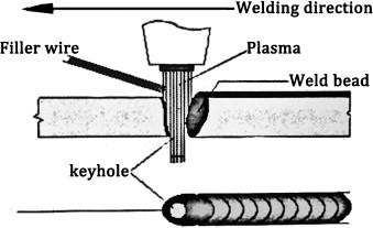 Plasma Arc Welding Process Sensing Control And Modeling Sciencedirect