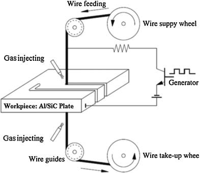 experimental investigation intelligent modeling and multi rh sciencedirect com wire cut edm line diagram wire cut edm diagram