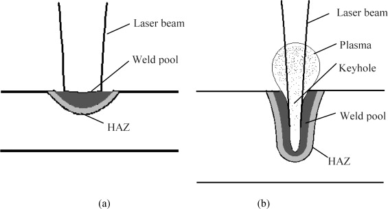 Problems And Issues In Laser Beam Welding Of Aluminum Lithium Laser Welding Applications Laser Welding Applications On Laser Thermal Conduction Welding