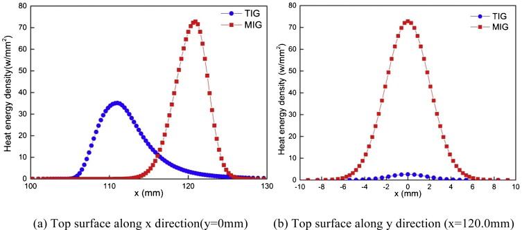 Improvement Of Welding Heat Source Models For Tig Mig Hybrid Welding
