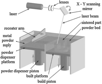 Material issues in additive manufacturing: A review - ScienceDirect