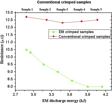 Experimental investigation of aluminium–copper wire crimping with
