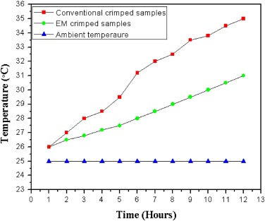 Experimental investigation of aluminium–copper wire crimping with