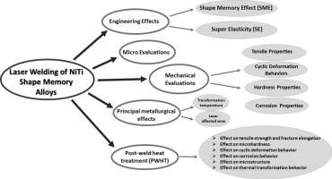 Laser welding of NiTi shape memory alloy: A review