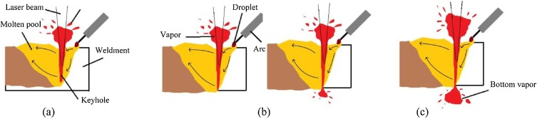 Analysis Of Welding Process Stability And Weld Quality By Droplet