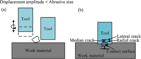 Fabrication of microchannels using rotary tool micro-USM: An