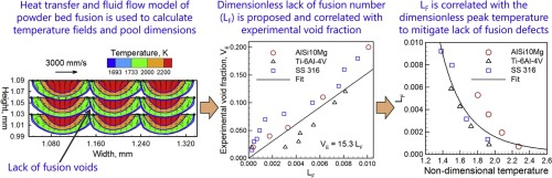 Mitigation of lack of fusion defects in powder bed fusion