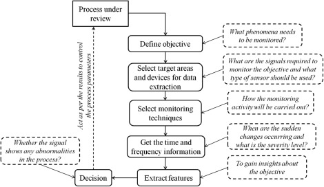 A review on sensor based monitoring and control of friction