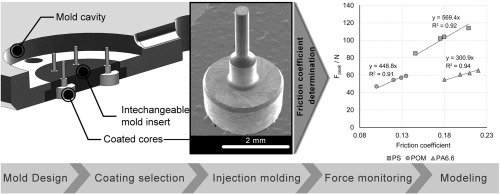 Tribological effects of mold surface coatings during ejection in