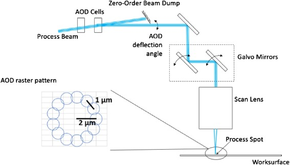 Modeling AOD-driven laser microvia drilling with machine