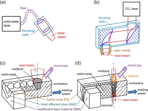 Prospects Of Laser Beam Welding And Friction Stir Welding Processes For Aluminum Airframe Structural Applications Sciencedirect
